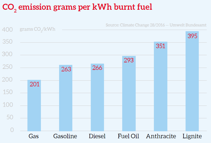 CO2 emissions in grams per kWh burnt fuel