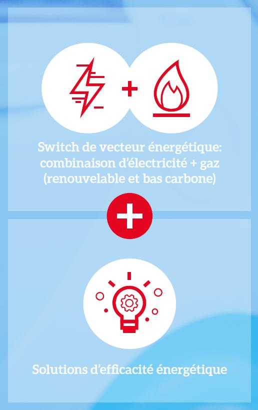 Efficacité énergétique plus gaz et électricité
