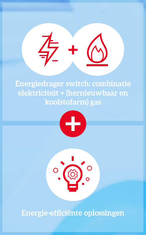 Energie efficientie plus gas en elektriciteit