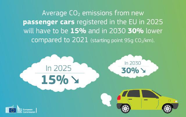 Clean mobility package - copyright European Commission