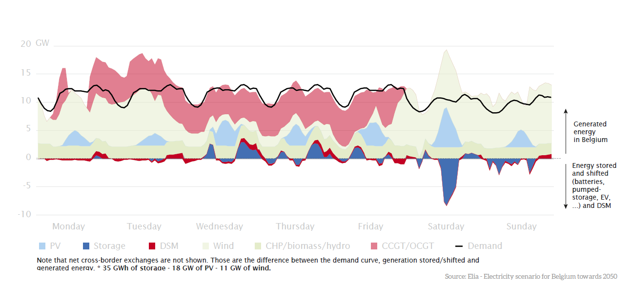 Winter week generation vs demand
